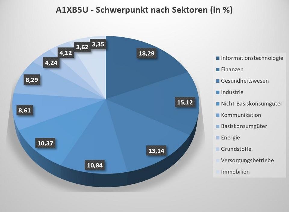 Der A1XB5U ETF investiert in 11 unterschiedliche Sektoren