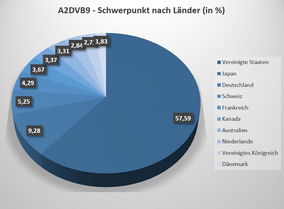 Der iShares A2DVB9 ETF setzt sich aus Aktien aus 23 Ländern zusammen.