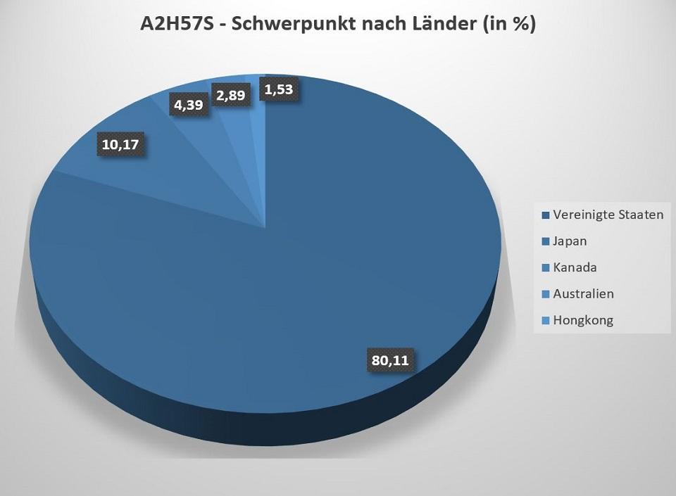 Der A2H57S ETF von Amundi investiert in acht Industrieländer, ausgeschlossen sind Länder aus Europa.