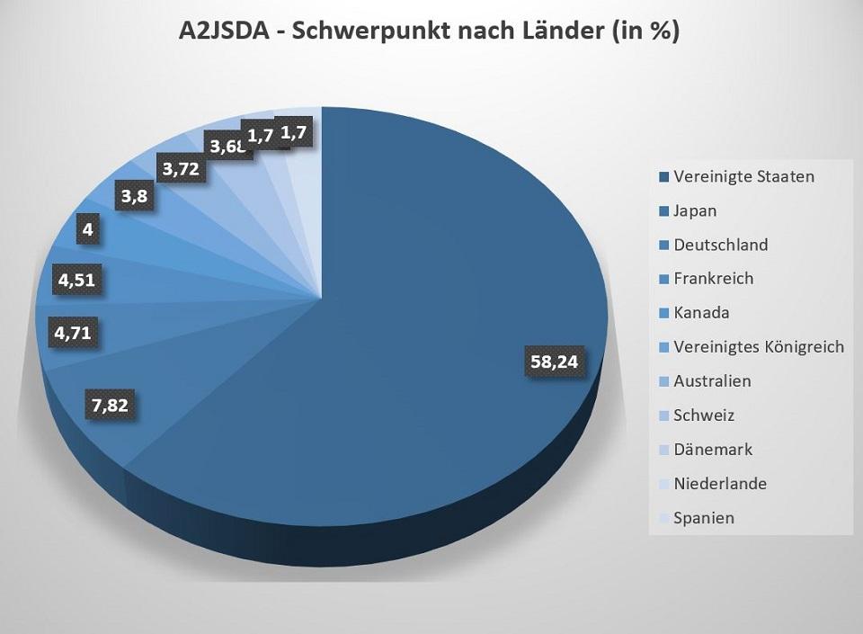 Der A2JSDA ETF hat folgenden Schwerpunkt nach Ländern - USA, Japan, Deutschland.