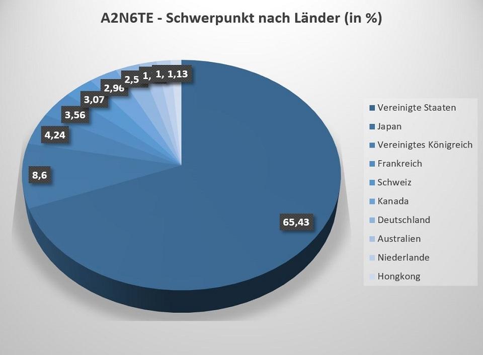 Der Schwerpunkt nach Länder ist beim A2N6TE ETF sehr auf die USA fokussiert.