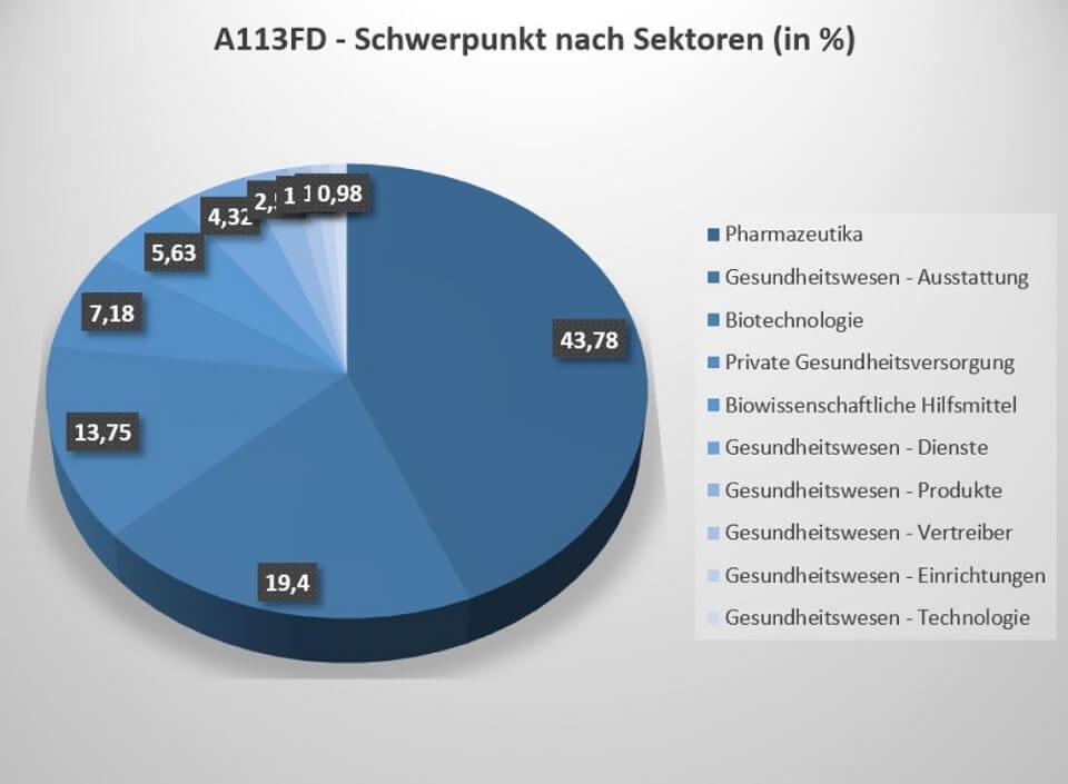 Der A113FD ETF investiert vor allem in die Sektoren Pharmazeutika, Gesundheitswesen (Ausstattung) und Biotechnologie.