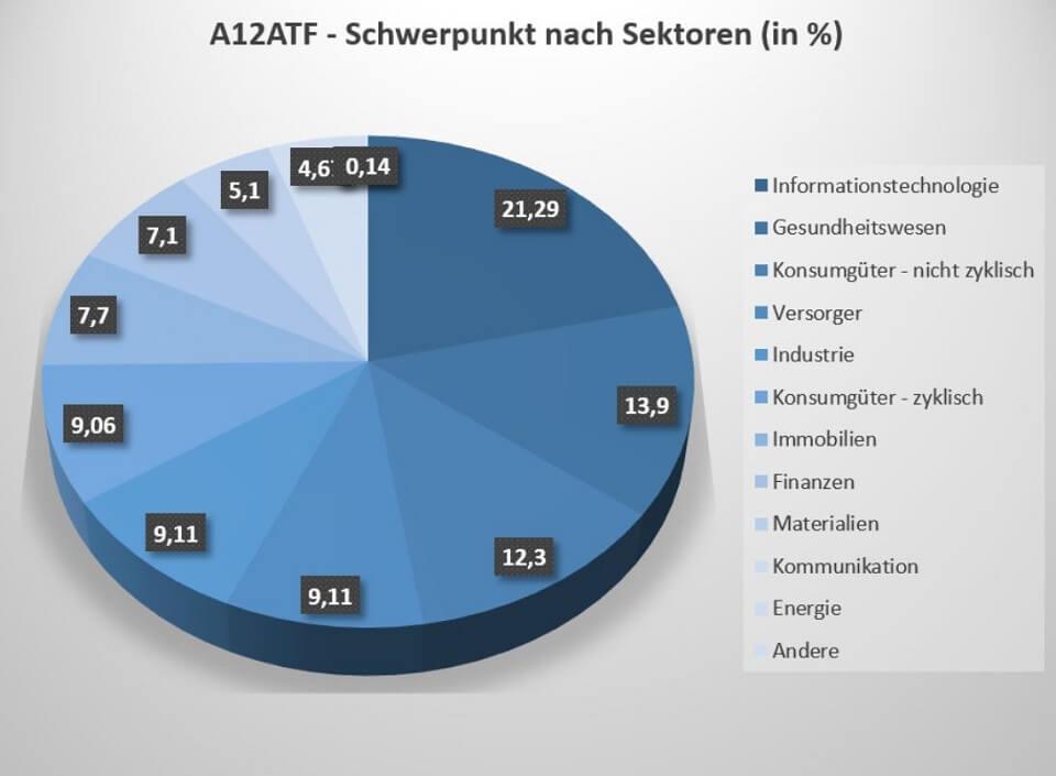 Der A12ATF ETF ist vor allem in den Sektoren IT, Gesundheit und nicht-zyklische Konsumgüter investiert.