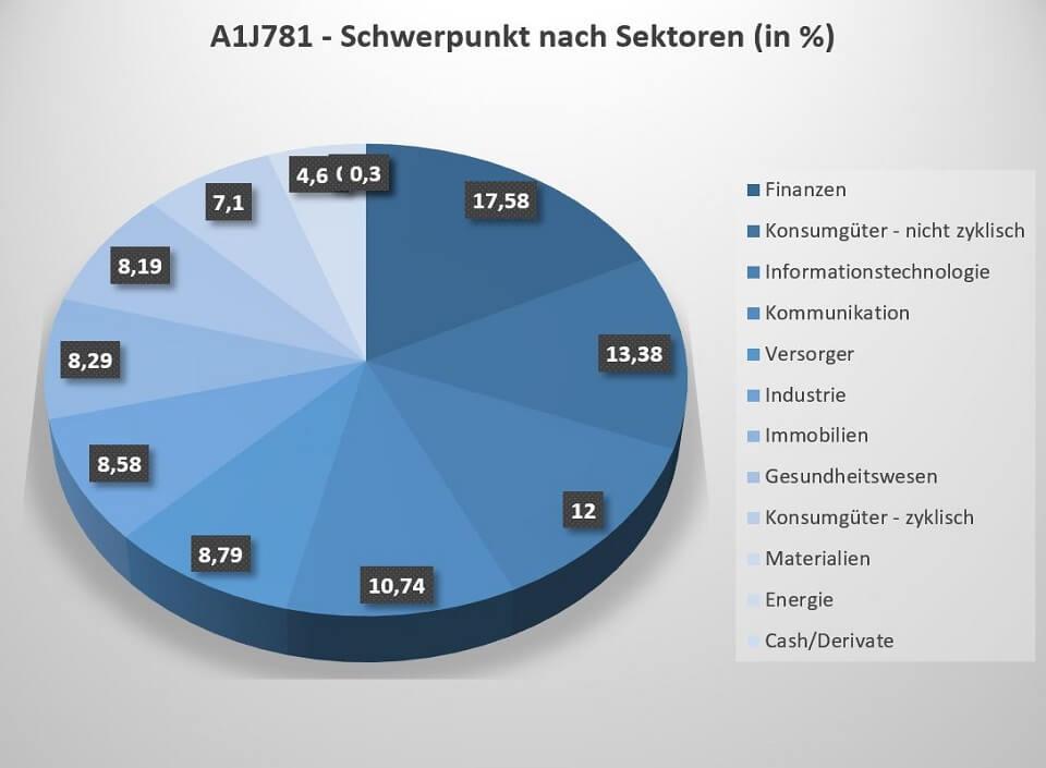 Der A1J781 ETF investiert in Unternehmen aus 11 verschiedenen Branchen.