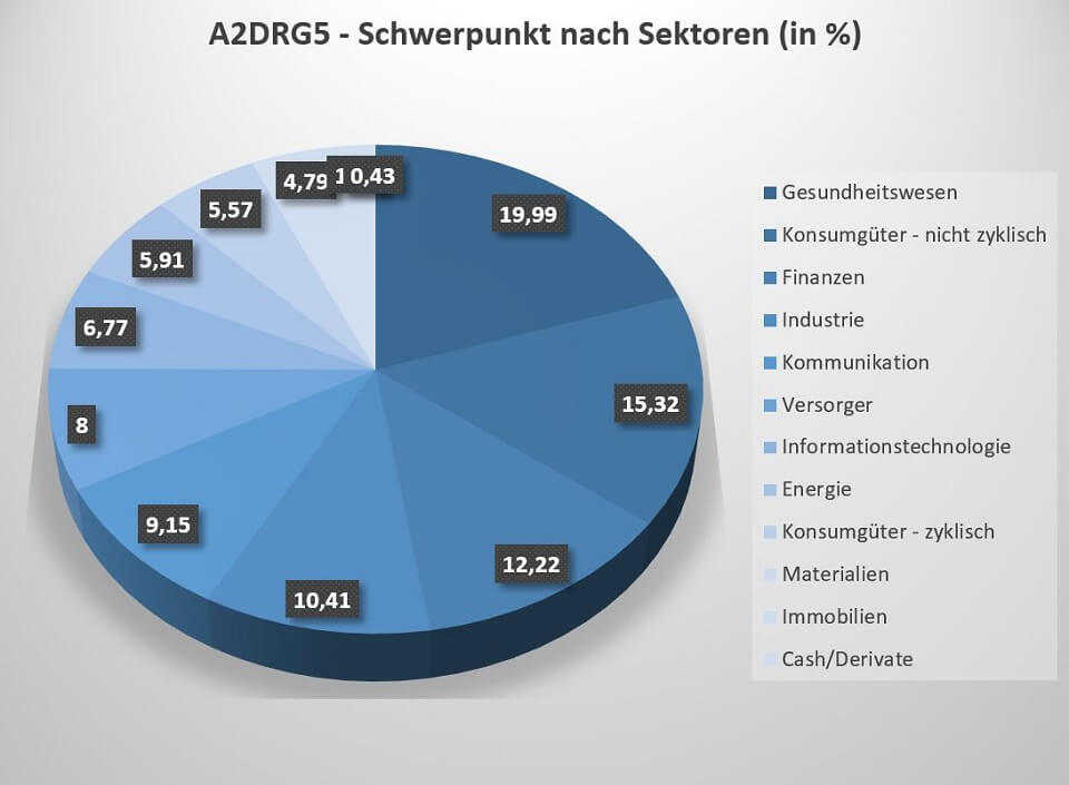 Der A2DRG5 iShares ETF ist vor allem in den Sektoren Gesundheit, nicht-zyklische Konsumgüter und Finanzen investiert.