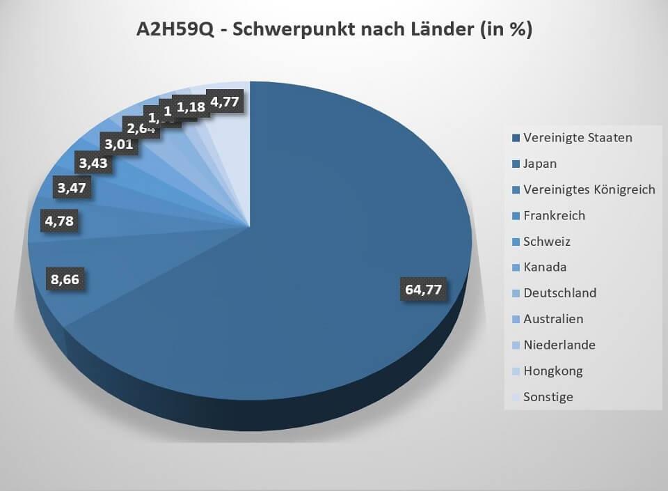 Mit fast 2/3 liegt der Schwerpunkt des A2H59Q ETF sehr stark auf den USA.