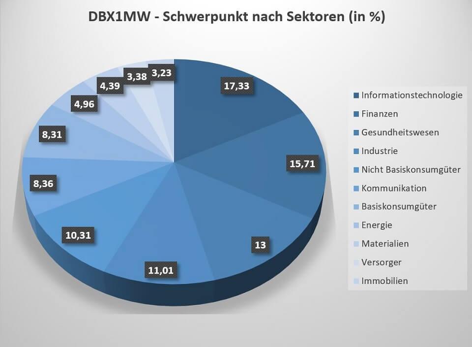 Der DBX1MW ETF investiert in 11 unterschiedliche Sektoren.