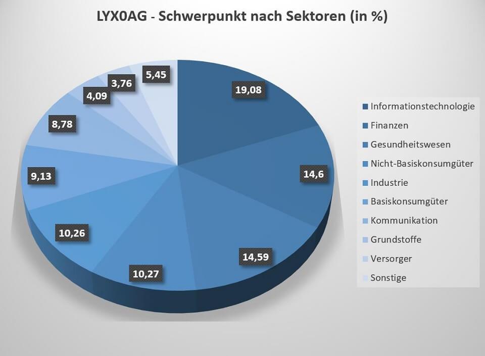 Der Lyxor MSCI World UCITS ETF ist breit über mehrere Sektoren diversifiziert.