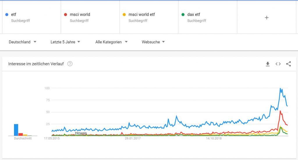 Die Deutschen suchen immer häufiger nach den Themen ETF und MSCI World im Internet - was auch die Graphik von Google Trends deutlich veranschaulicht