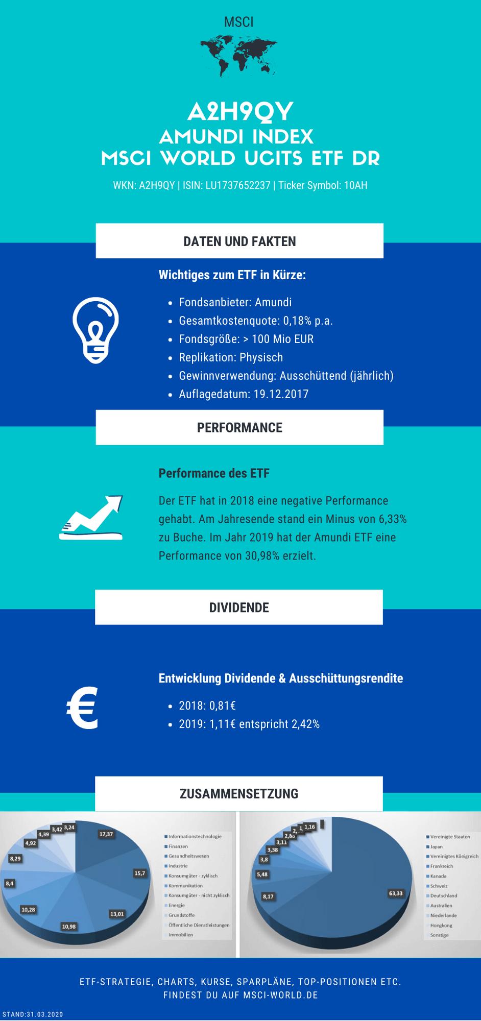 Infografik zum Amundi Index MSCI World ETF (A2H9QY).
