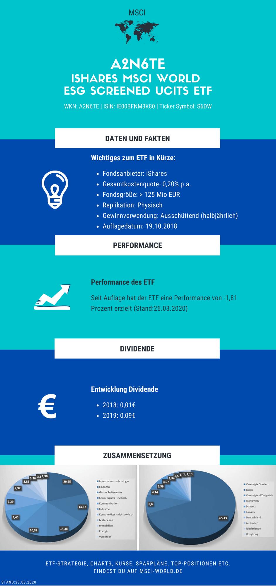 Infografik zum iShares MSCI World ESG Screened ETF