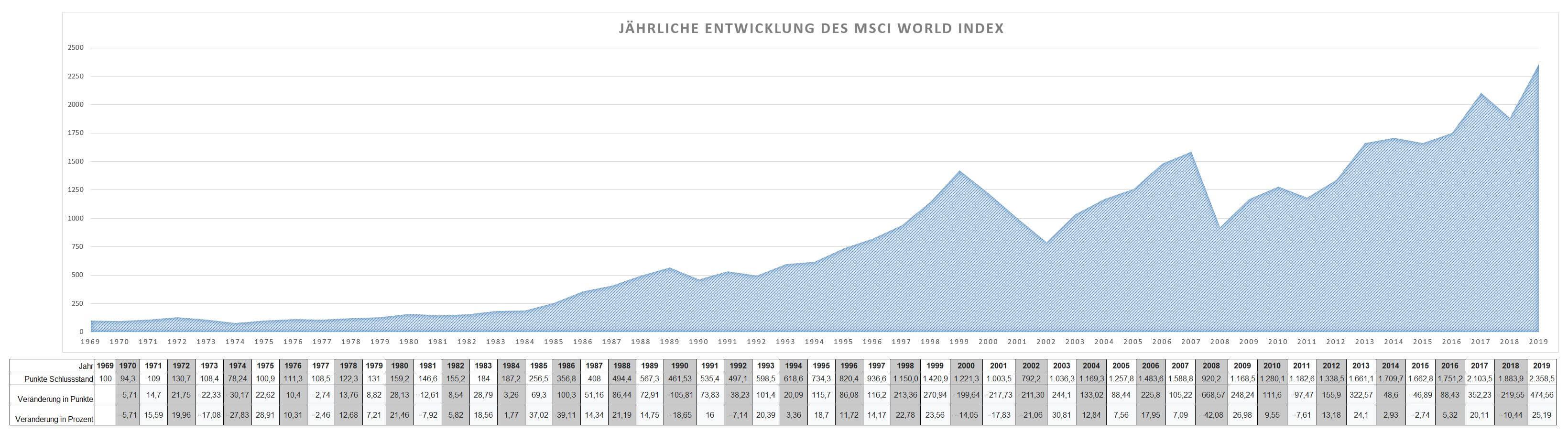 Jährliche Entwicklung des MSCI World seit 1969