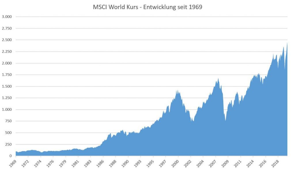 Entwicklung des MSCI World Kurs seit 1969.