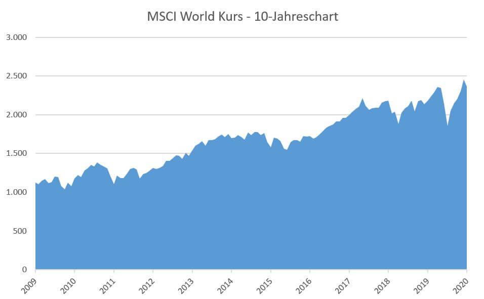 10 Jahres Kursentwicklung des ETF von 2009-2019.