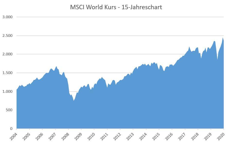MSCI World Kurs im 15 Jahreschart