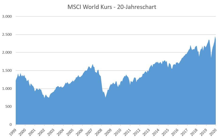 So hat sich der Kurs des MSCI Index von 1999 bis 2019 (20 Jahre) entwickelt.