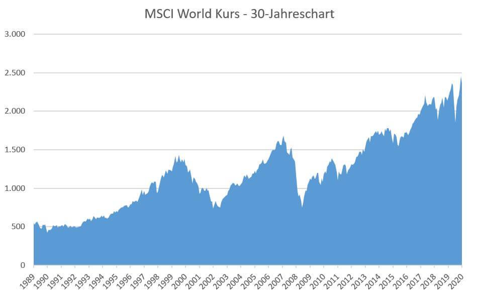Entwicklung des Kurses in den letzten 30 Jahren (1989-2019).