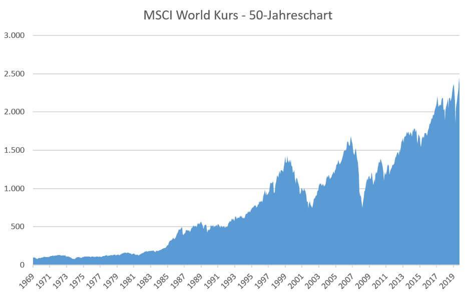 Komplette Kursentwicklung des MSCI World Index seit 1969