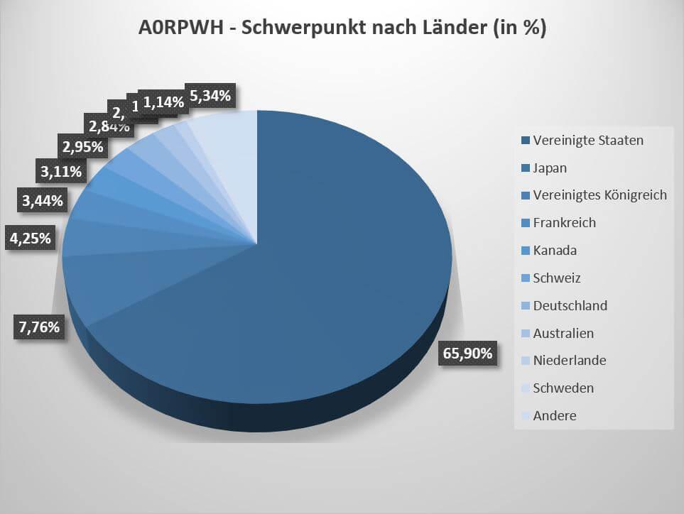 Wie bei fast allen MSCI World ETFs liegt auch beim A0RPWH ETF der Fokus auf Unternehmen aus den USA.
